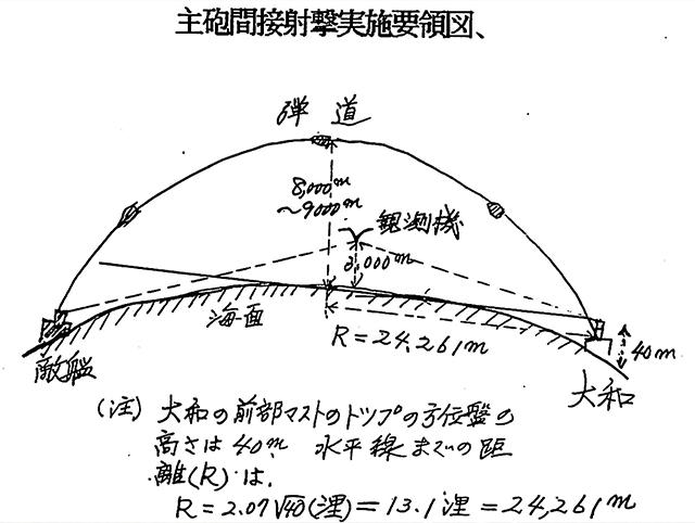 戦艦大和の主砲が最大射程41.4㌔で射撃する時の模式図。敵艦は水平線の向こうに位置するので弾着の観測は艦載機に頼る=元戦艦大和砲術長隠沢兵三氏が1990年作成